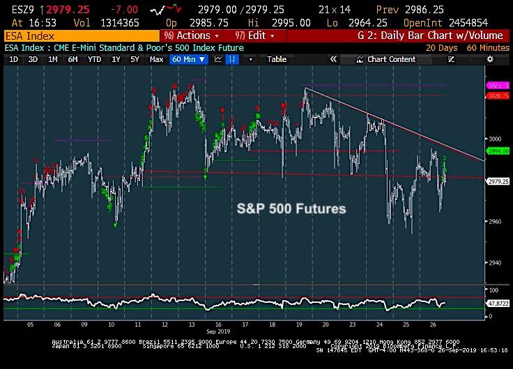 s&p 500 index trading chart stock market correction forecast september 27
