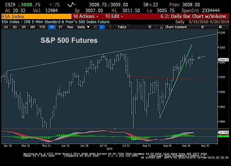 s&p 500 index trading chart technical analysis price top target september