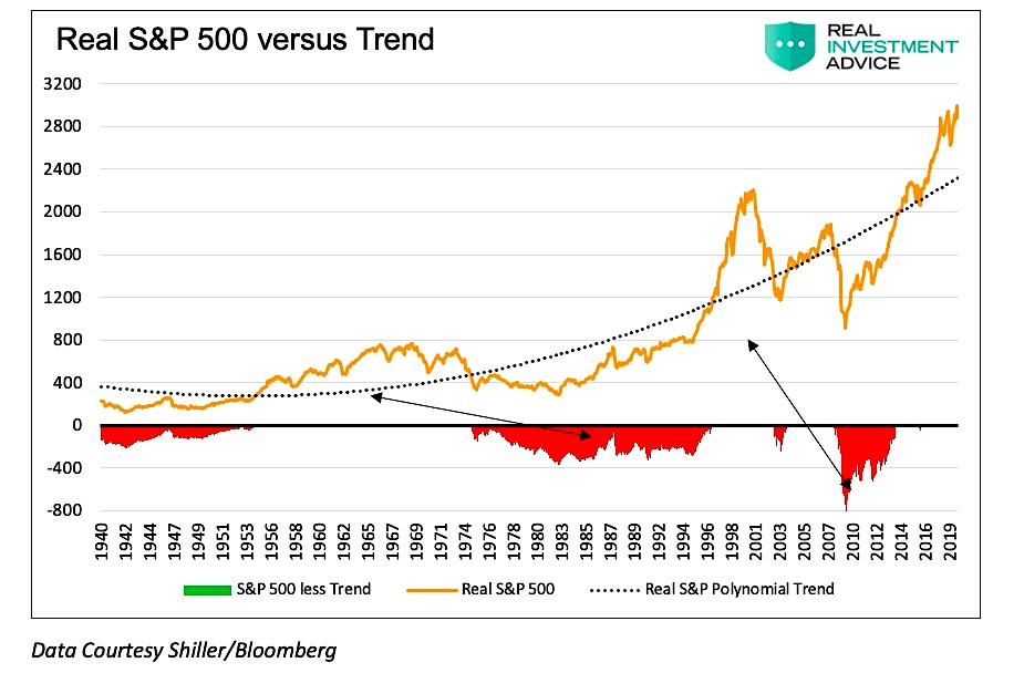 s&p 500 price versus long term trend chart mean reversion analysis history