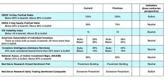 stock market indicators vix put call september investor sentiment polls image