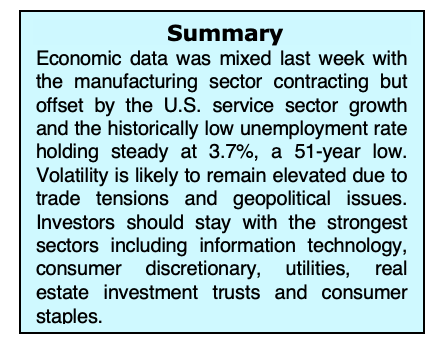 stock market news analysis summary week september 9