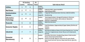 stock market sectors ranking best worst investing performance outlook week september 23