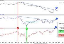 stocks bond yield oil prices correlation chart market topping image september 19