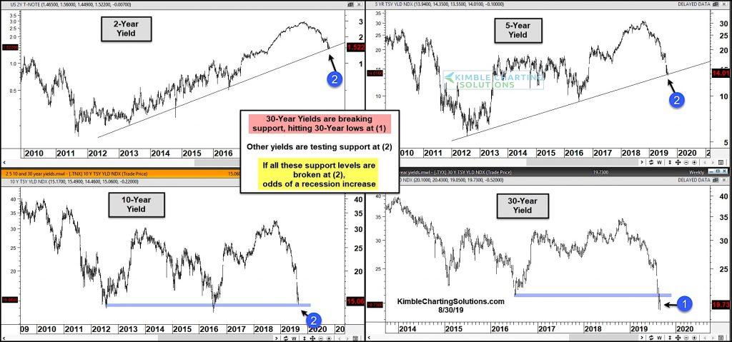 treasury bond yields by duration decline breaks support analysis chart image september