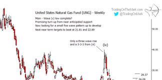 united states natural gas fund higher rally prices ung chart image september 11