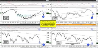 us treasury bond yields decline testing important support investing research image september