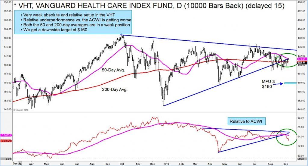 vanguard health care index fund bearish breakdown technical analysis chart image september
