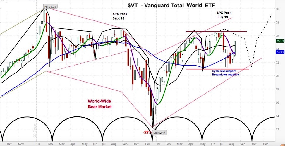vanguard total world stock etf investing forecast research chart image - september