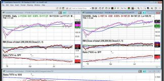 vanguard value stocks index out performing growth chart analysis month september