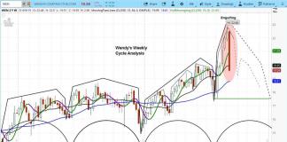 wendy's stock price forecast chart analysis decline bearish engulfing pattern september