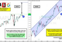 2 faang stocks different directions bull bear apple netflix analysis chart october