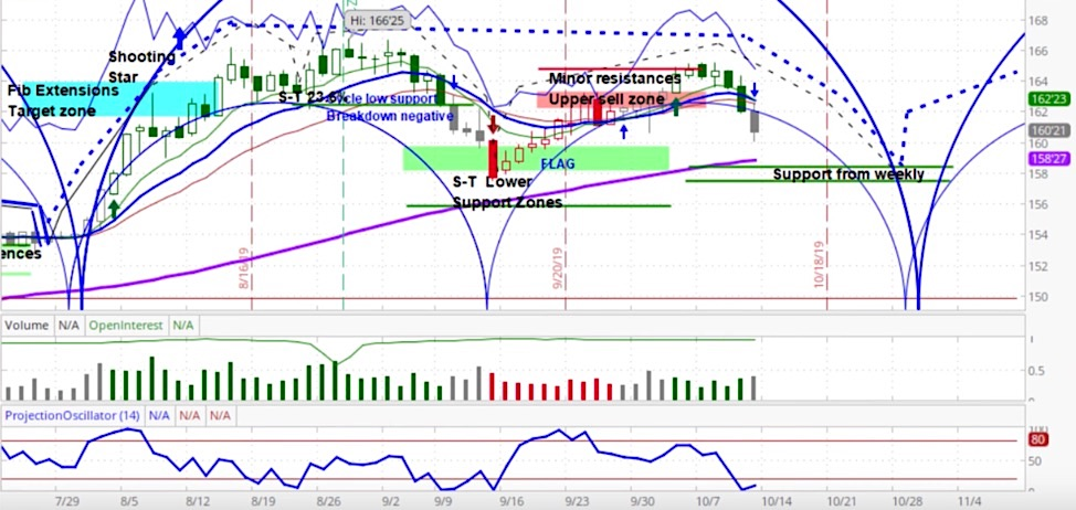 30 year treasury bond futures trading cycles forecast lower october chart