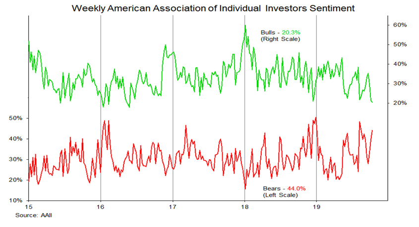 aaii investor sentiment poll more bears than bulls october