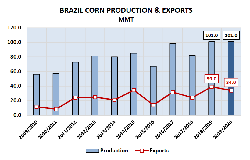 brazil corn production and exports by year