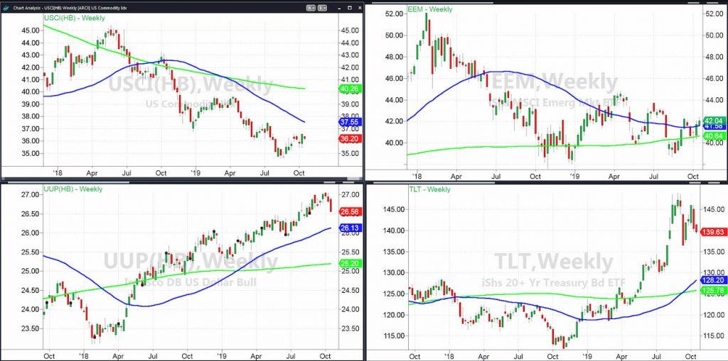 commodities us dollar emerging markets performance analysis correlation chart image october