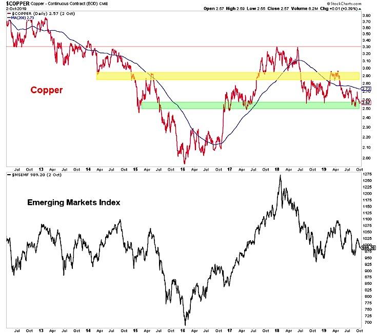 copper price versus emerging markets equities chart correlation october