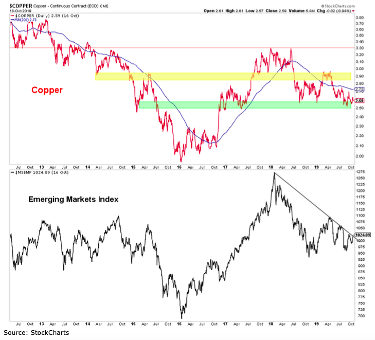 copper prices versus emerging markets equities performance analysis investing chart 2019