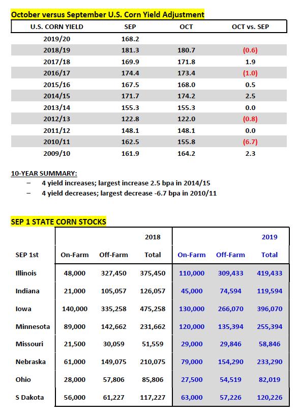 us corn yield adjustments october versus september year 2019 image