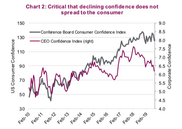 corporate confidence falling economy market cycles bearish image