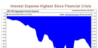 corporate debt interest expense highest since financial crisis image - ned davis
