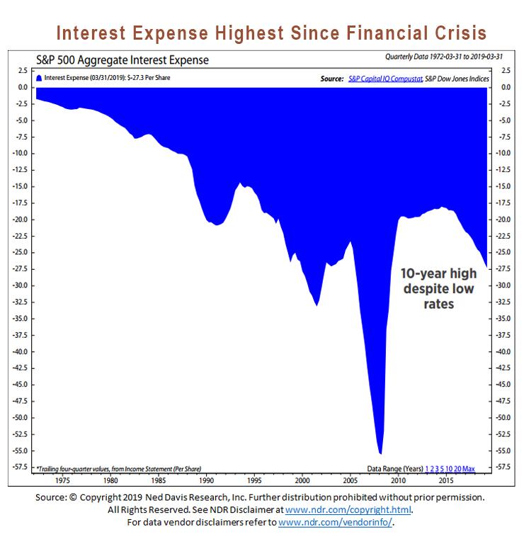 corporate debt interest expense highest since financial crisis image - ned davis
