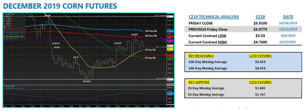 december us corn futures technical price analysis indicators week october 21