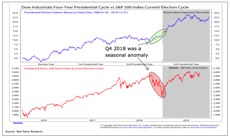 dow jones industrial average 4 year presidential cycle versus s&p 500 index investing chart image ned davis