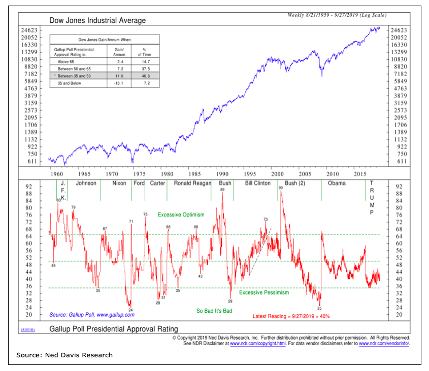 dow jones industrial average presidential price cycles history algorithm chart year 2019 - ned davis research