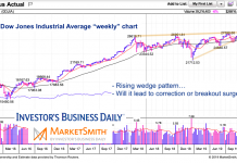 dow jones industrial average rising wedge pattern chart october