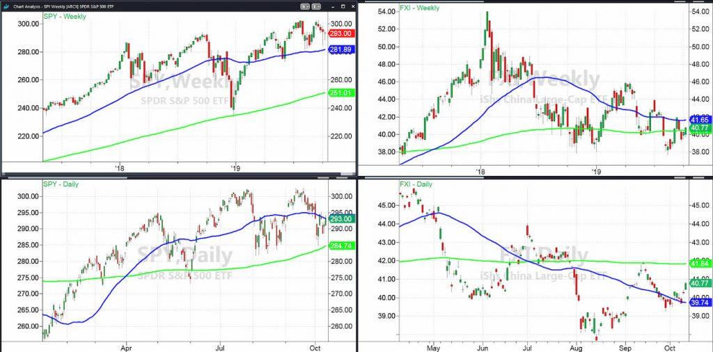 fxi china etf performance versus spy s&p 500 etf chart analysis october 10