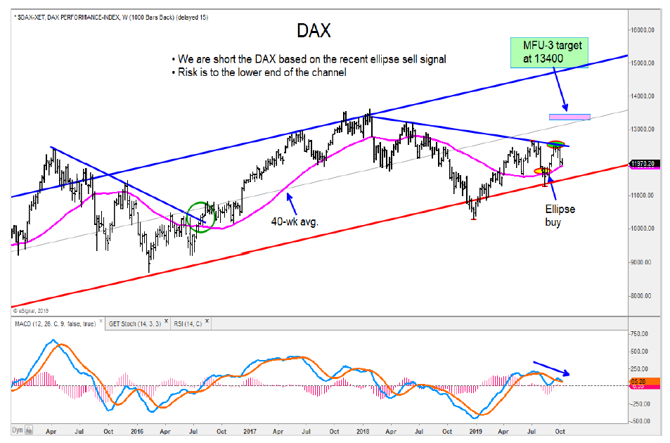 german dax index price support test stock market chart october 9