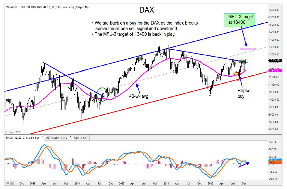 german dax stock market index rally price targets image