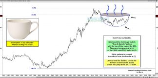 gold bullish cup and handle formation precious metals investing chart october