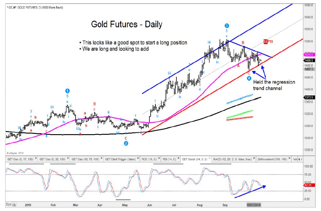 gold futures forecast higher bullish reversal price chart october 15