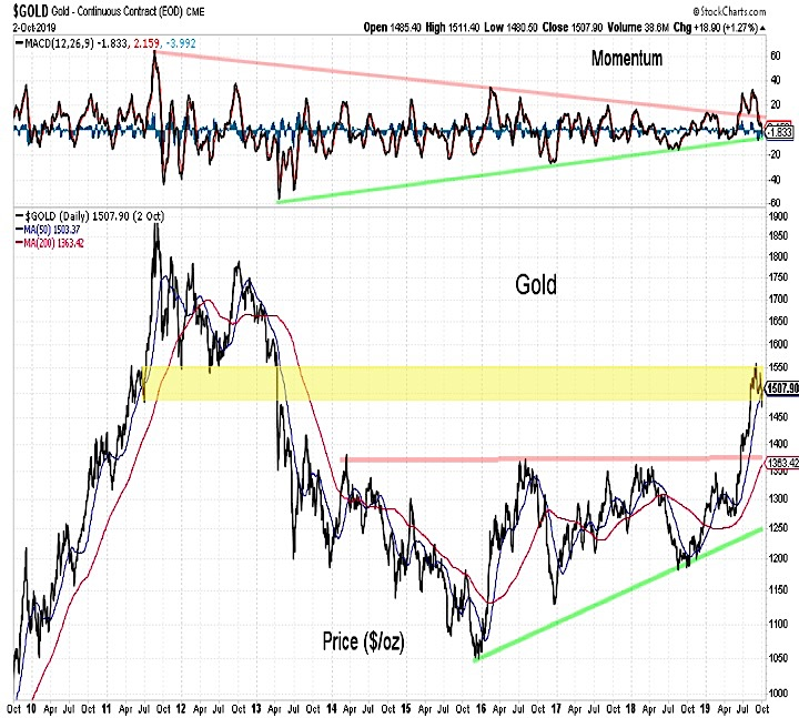 gold price resistance analysis october correction chart image