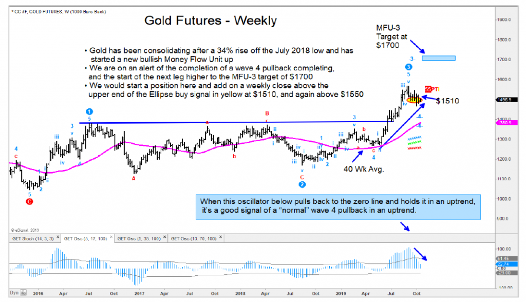 gold prices forecast higher 1700 price target chart october