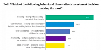 investor behavior bias poll cfa institute image
