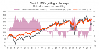 ipos market getting black eye stocks fall peloton lyft uber chart image