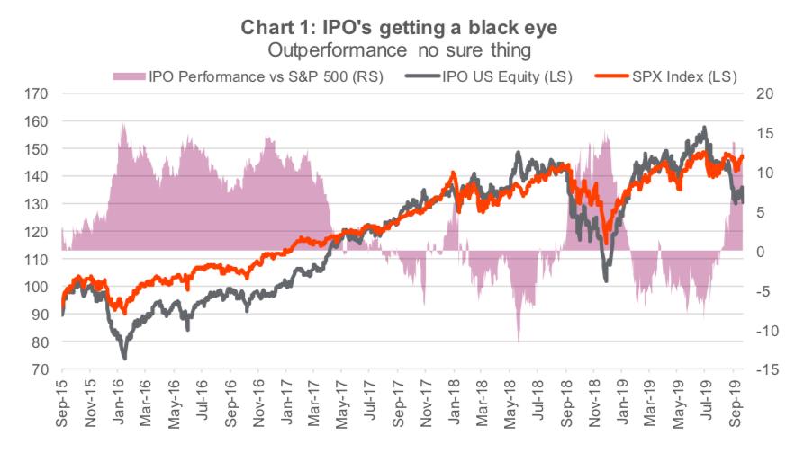 ipos market getting black eye stocks fall peloton lyft uber chart image