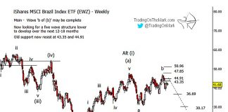 shares brazil ETF ewz elliott wave forecast lower bearish chart image