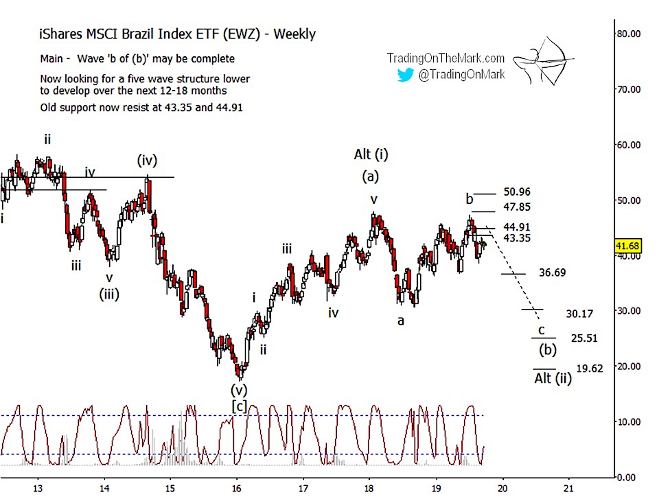 shares brazil ETF ewz elliott wave forecast lower bearish chart image