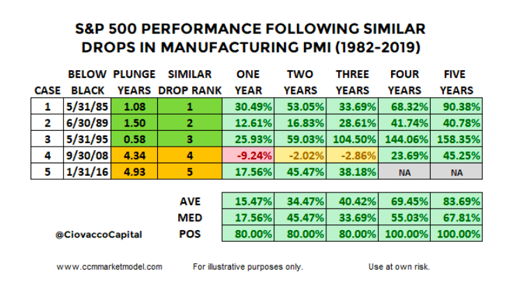 ism manufacturing decline s&p 500 stock market returns forward 5 years