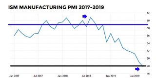 ism manufacturing index pmi decline lower recession chart october