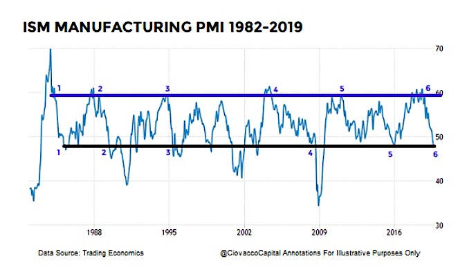 ism manufacturing index pmi steep declines history recessions image