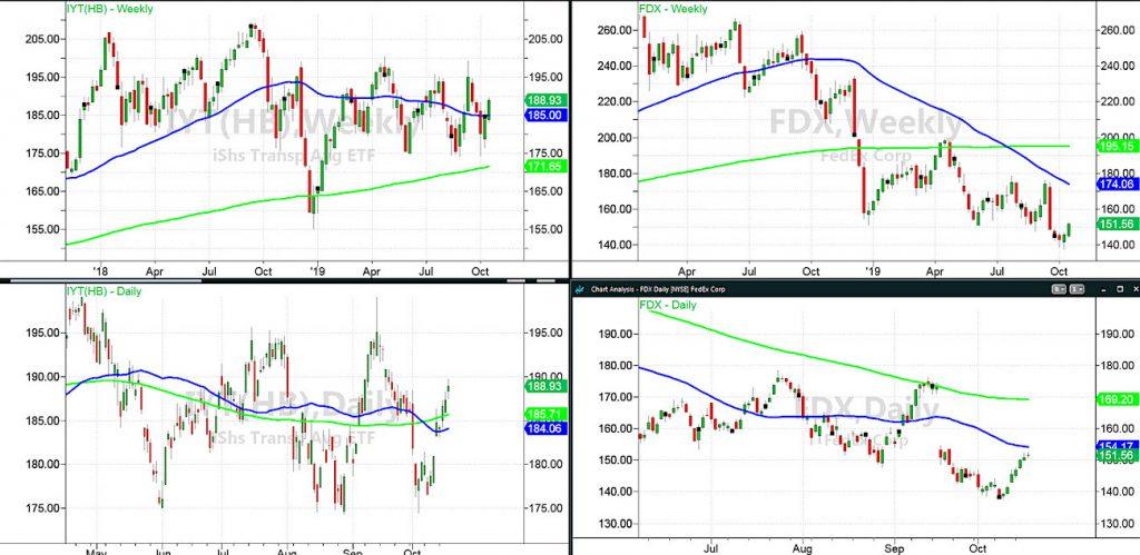 iyt transportation sector etf trading chart analysis stocks fedex csx image