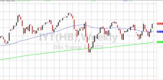 iyt transportation sector stock market etf breakout price analysis october 28