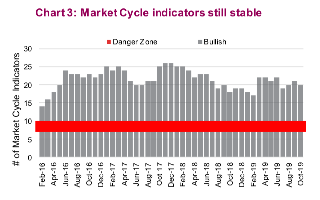 market cycle indicators remain bullish investing