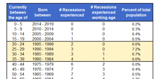 recessions experienced by age group united states population
