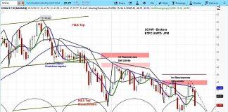 chortles schwab schw stock forecast lower decline october - zero commissions news