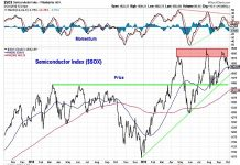 semiconductor index sox topping peak pattern stock market october image